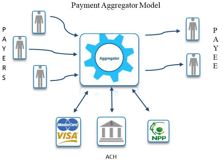 Payment Aggregator Model