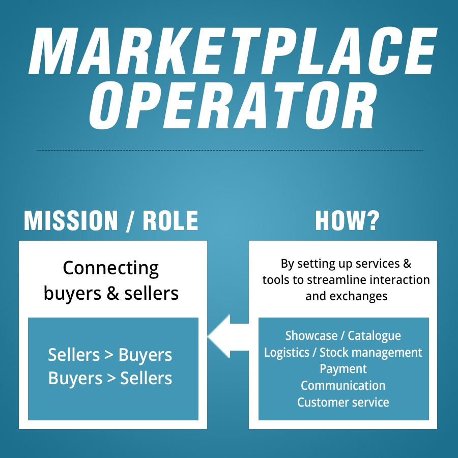 MarketPlace Payment Solutions
